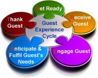 Guest Experiance