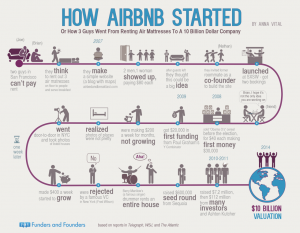 Infographic-of-how-Airbnb-started